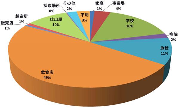 食中毒施設別患者数